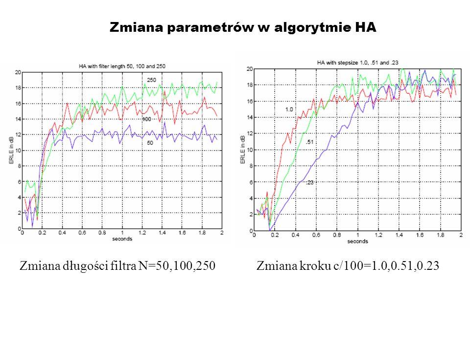 Zmiana parametrów w algorytmie HA Zmiana długości filtra N=50,100,250 Zmiana kroku c/100=1.0,0.51,0.23