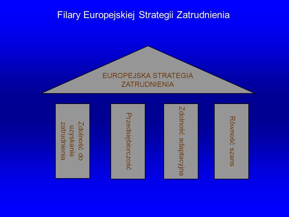 EUROPEJSKA STRATEGIA ZATRUDNIENIA Zdolność do uzyskania zatrudnienia Przedsiębiorczość Zdolność adaptacyjna Równość szans Filary Europejskiej Strategi