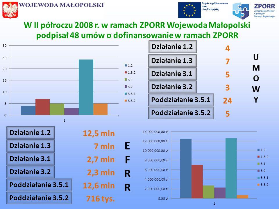 W II półroczu 2008 r. w ramach ZPORR Wojewoda Małopolski podpisał 48 umów o dofinansowanie w ramach ZPORR Działanie 1.2 Działanie 1.3 Działanie 3.1 Dz