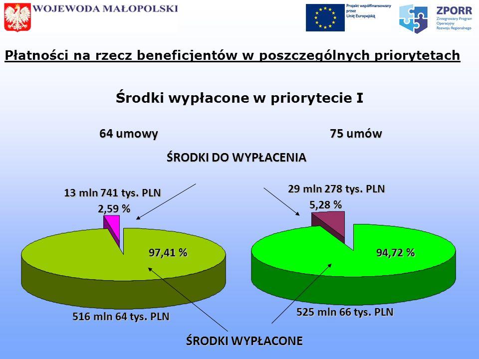 Płatności na rzecz beneficjentów w poszczególnych priorytetach Środki wypłacone w priorytecie I 525 mln 66 tys. PLN ŚRODKI WYPŁACONE ŚRODKI DO WYPŁACE
