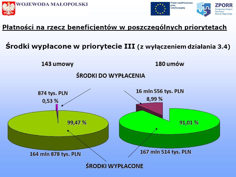 Płatności na rzecz beneficjentów w poszczególnych priorytetach Środki wypłacone w priorytecie III (z wyłączeniem działania 3.4) 167 mln 514 tys. PLN Ś