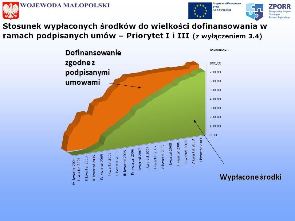 Stosunek wypłaconych środków do wielkości dofinansowania w ramach podpisanych umów – Priorytet I i III (z wyłączeniem 3.4) Dofinansowanie zgodne z pod