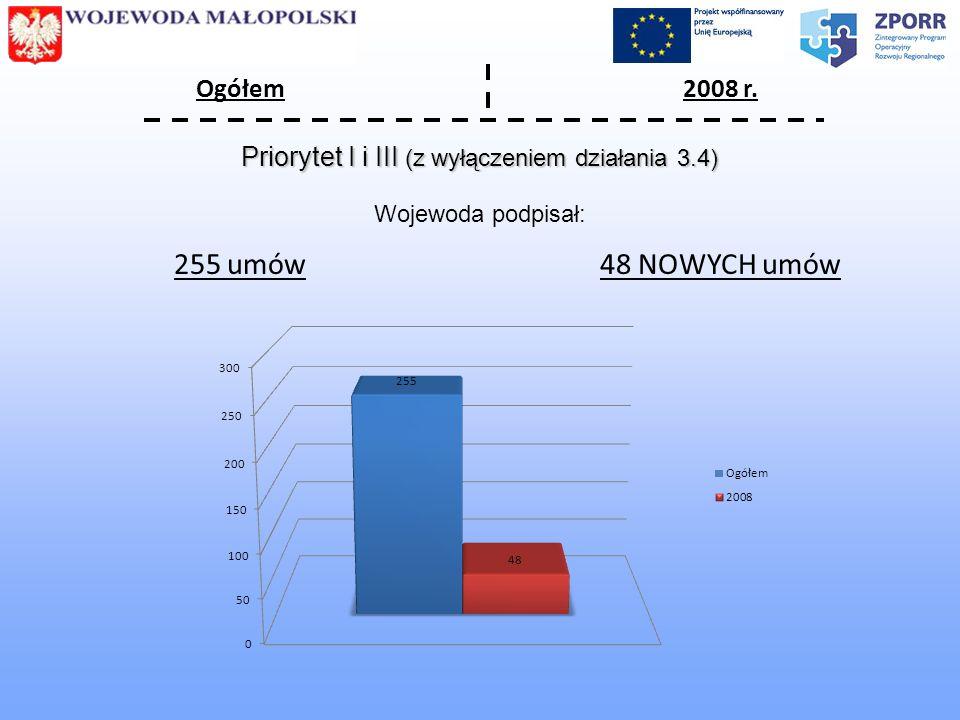 Wojewoda podpisał: Ogółem2008 r. 255 umów48 NOWYCH umów Priorytet I i III (z wyłączeniem działania 3.4)
