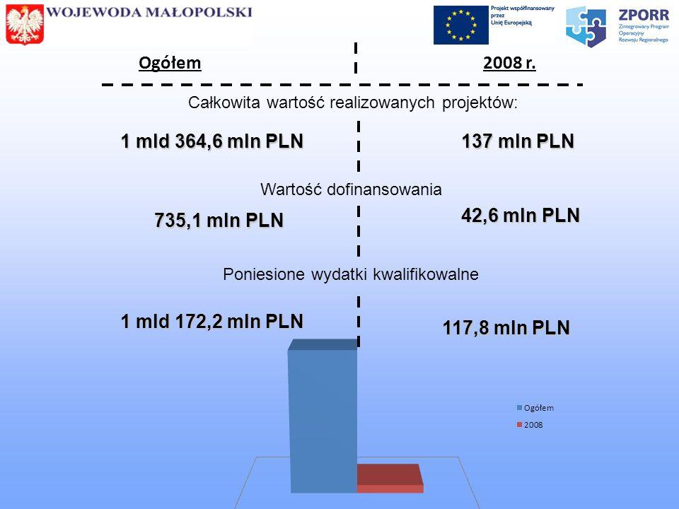 Całkowita wartość realizowanych projektów: Wartość dofinansowania Poniesione wydatki kwalifikowalne 1 mld 364,6 mln PLN 735,1 mln PLN 1 mld 172,2 mln