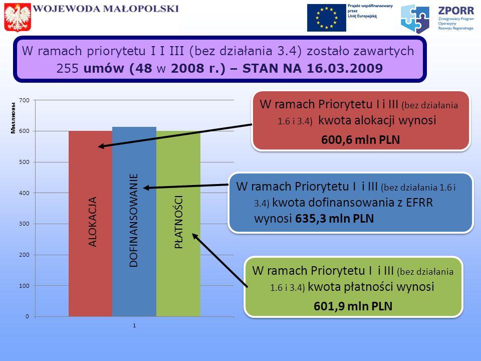 W ramach priorytetu I I III (bez działania 3.4) zostało zawartych 255 umów (48 w 2008 r.) – STAN NA 16.03.2009 W ramach Priorytetu I i III (bez działa