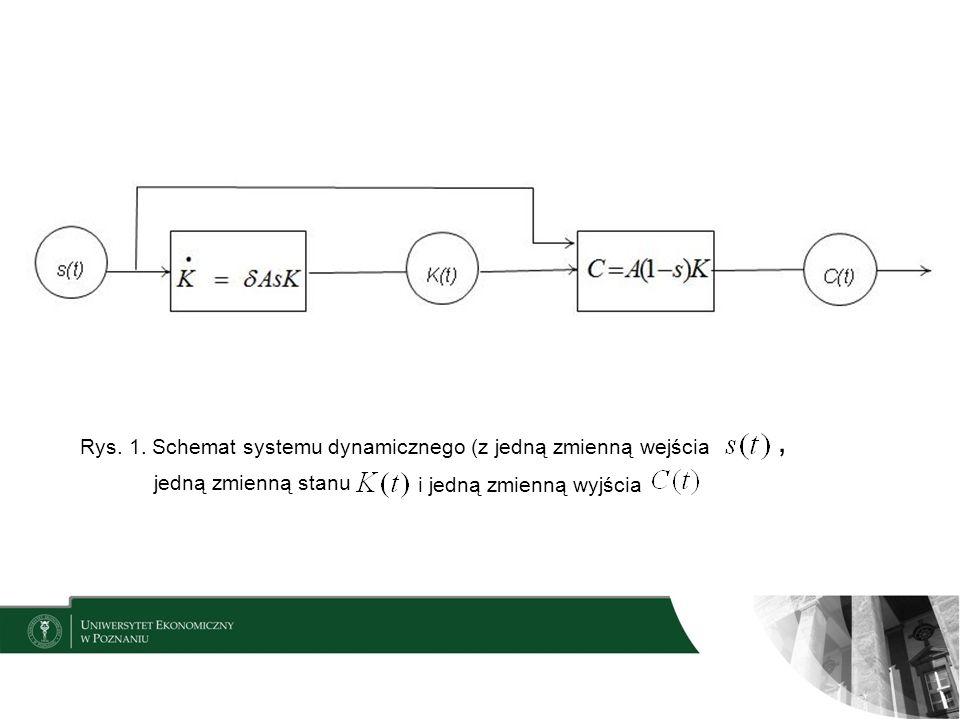 Rys. 1. Schemat systemu dynamicznego (z jedną zmienną wejścia jedną zmienną stanu, i jedną zmienną wyjścia