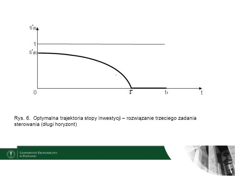 Rys. 6. Optymalna trajektoria stopy inwestycji – rozwiązanie trzeciego zadania sterowania (długi horyzont)