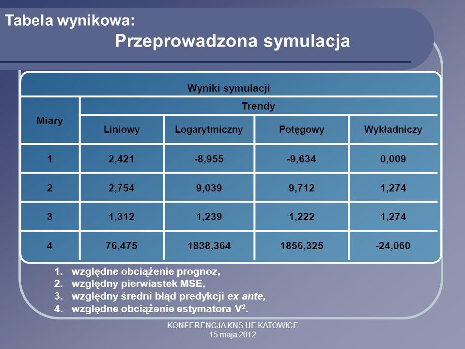 KONFERENCJA KNS UE KATOWICE 15 maja 2012 Wyniki symulacji Miary Trendy LiniowyLogarytmicznyPotęgowyWykładniczy 12,421-8,955-9,6340,009 22,7549,0399,71