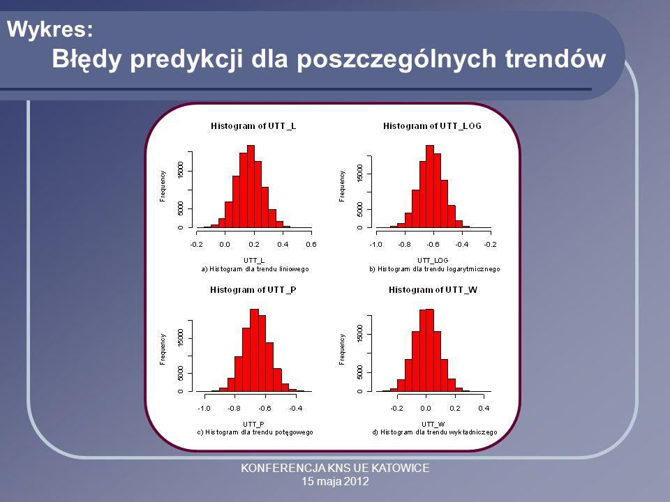 KONFERENCJA KNS UE KATOWICE 15 maja 2012 Wykres: Błędy predykcji dla poszczególnych trendów
