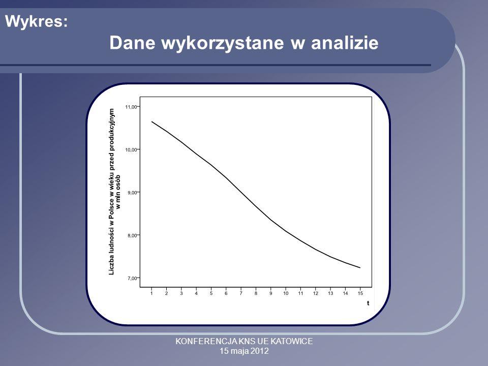 KONFERENCJA KNS UE KATOWICE 15 maja 2012 Wykres: Dane wykorzystane w analizie