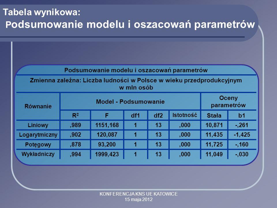 KONFERENCJA KNS UE KATOWICE 15 maja 2012 Podsumowanie modelu i oszacowań parametrów Zmienna zależna: Liczba ludności w Polsce w wieku przedprodukcyjny