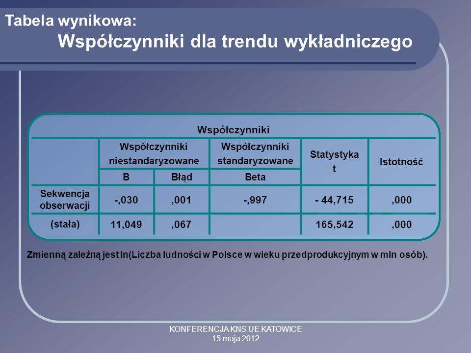 KONFERENCJA KNS UE KATOWICE 15 maja 2012 Tabela wynikowa: Współczynniki dla trendu wykładniczego Zmienną zależną jest ln(Liczba ludności w Polsce w wi