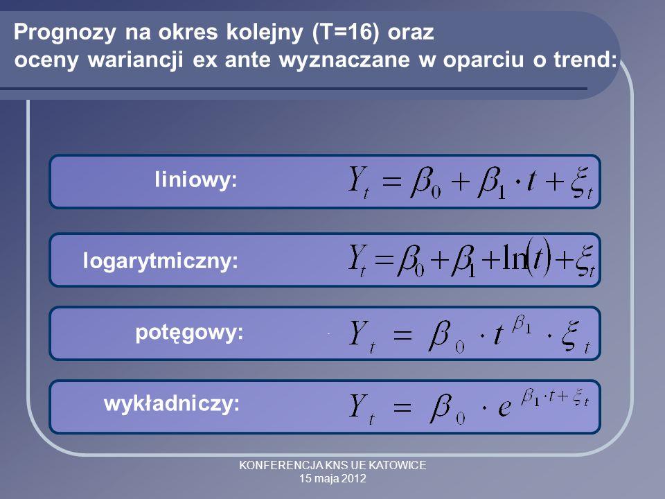 KONFERENCJA KNS UE KATOWICE 15 maja 2012 Prognozy na okres kolejny (T=16) oraz oceny wariancji ex ante wyznaczane w oparciu o trend: liniowy: logarytm
