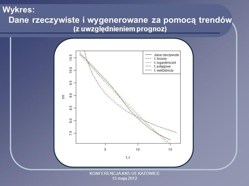 KONFERENCJA KNS UE KATOWICE 15 maja 2012 Wykres: Dane rzeczywiste i wygenerowane za pomocą trendów (z uwzględnieniem prognoz)