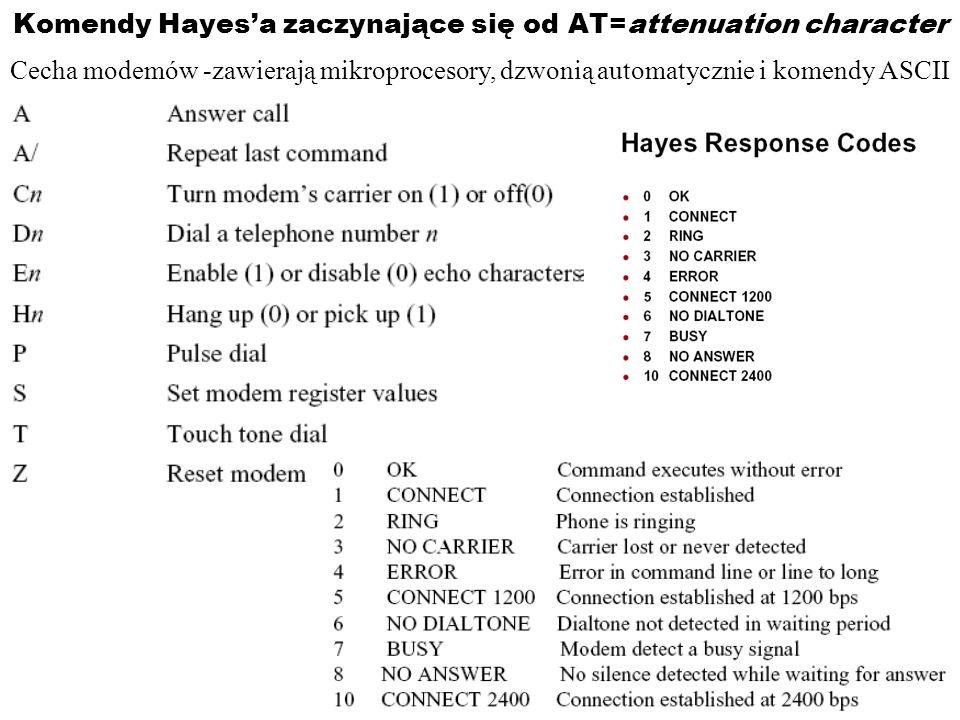 Komendy Hayesa zaczynające się od AT=attenuation character Cecha modemów -zawierają mikroprocesory, dzwonią automatycznie i komendy ASCII