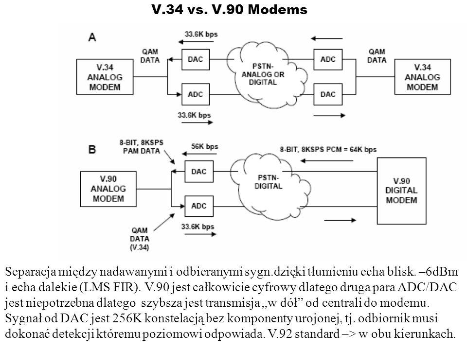 V.34 vs. V.90 Modems Separacja między nadawanymi i odbieranymi sygn.dzięki tłumieniu echa blisk. –6dBm i echa dalekie (LMS FIR). V.90 jest całkowicie
