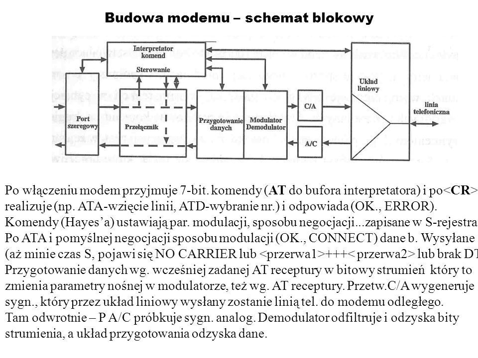 Budowa modemu – schemat blokowy Po włączeniu modem przyjmuje 7-bit. komendy (AT do bufora interpretatora) i po realizuje (np. ATA-wzięcie linii, ATD-w