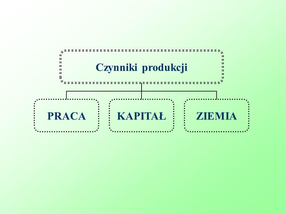 Czynniki produkcji PRACAKAPITAŁZIEMIA