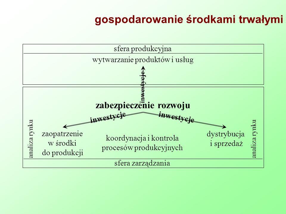 Przedsięwzięcie inwestycyjne Przedsięwzięcie inwestycyjne – to kompleksowo ujęty materialny zakres inwestycji rzeczowej, przewidziany do zrealizowania w określonym celu, miejscu i czasie Rogowski (2004): Rachunek efektywności przedsięwzięć inwestycyjnych, Oficyna Ekonomiczna, Kraków Przedsięwzięcie inwestycyjne – docelowy i określony pod względem rzeczowym i finansowym program inwestycyjny przewidziany do realizacji na określonym terenie, nastawiony na osiągnięcie zamierzonego efektu produkcyjnego lub usługowego