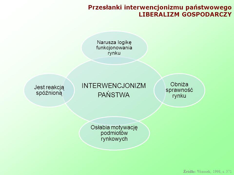 INTERWENCJONIZM PAŃSTWA Narusza logikę funkcjonowania rynku Obniża sprawność rynku Osłabia motywację podmiotów rynkowych Jest reakcją spóźnioną Źródło: Wrzosek, 1998, s.