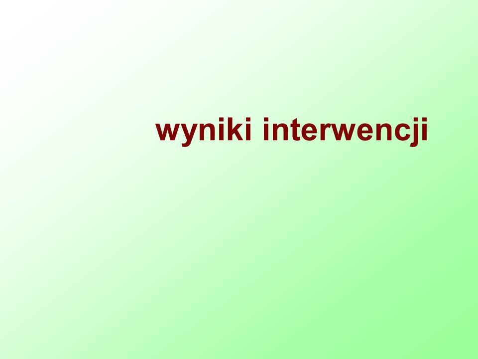 wyniki interwencji