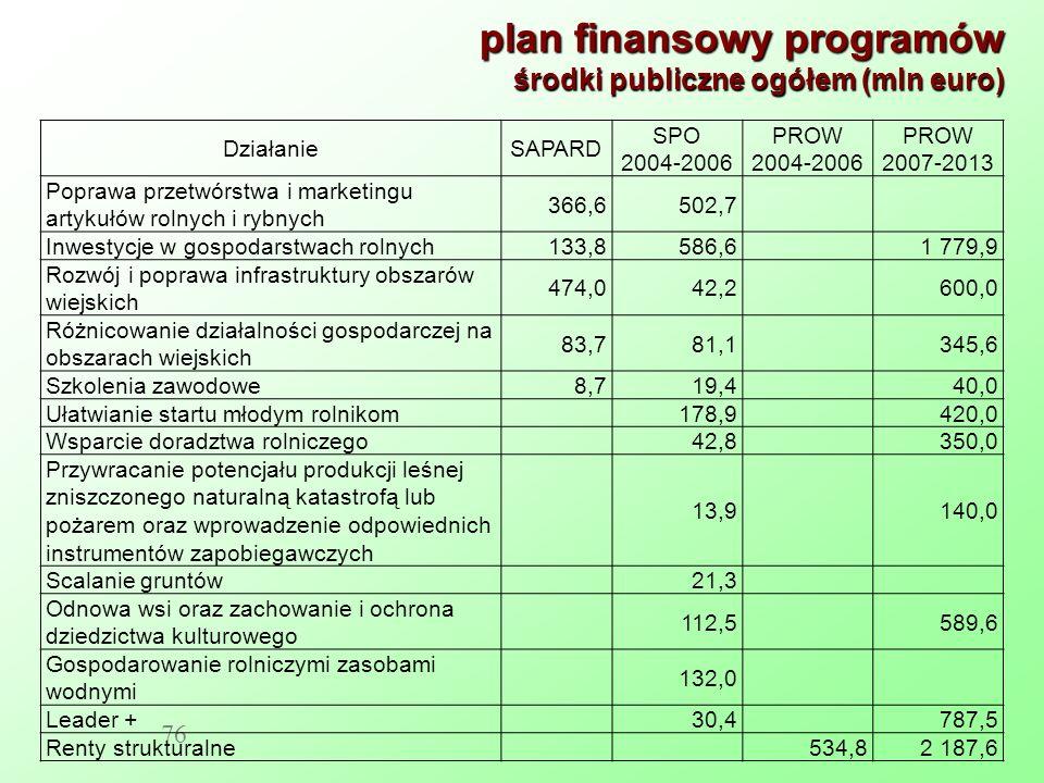 plan finansowy programów środki publiczne ogółem (mln euro) 76 DziałanieSAPARD SPO 2004-2006 PROW 2004-2006 PROW 2007-2013 Poprawa przetwórstwa i marketingu artykułów rolnych i rybnych 366,6502,7 Inwestycje w gospodarstwach rolnych133,8586,61 779,9 Rozwój i poprawa infrastruktury obszarów wiejskich 474,042,2600,0 Różnicowanie działalności gospodarczej na obszarach wiejskich 83,781,1345,6 Szkolenia zawodowe8,719,440,0 Ułatwianie startu młodym rolnikom178,9420,0 Wsparcie doradztwa rolniczego42,8350,0 Przywracanie potencjału produkcji leśnej zniszczonego naturalną katastrofą lub pożarem oraz wprowadzenie odpowiednich instrumentów zapobiegawczych 13,9140,0 Scalanie gruntów21,3 Odnowa wsi oraz zachowanie i ochrona dziedzictwa kulturowego 112,5589,6 Gospodarowanie rolniczymi zasobami wodnymi 132,0 Leader +30,4787,5 Renty strukturalne534,82 187,6