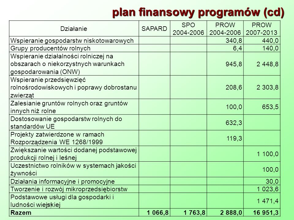 plan finansowy programów (cd) 77 DziałanieSAPARD SPO 2004-2006 PROW 2004-2006 PROW 2007-2013 Wspieranie gospodarstw niskotowarowych340,8440,0 Grupy producentów rolnych6,4140,0 Wspieranie działalności rolniczej na obszarach o niekorzystnych warunkach gospodarowania (ONW) 945,82 448,8 Wspieranie przedsięwzięć rolnośrodowiskowych i poprawy dobrostanu zwierząt 208,62 303,8 Zalesianie gruntów rolnych oraz gruntów innych niż rolne 100,0653,5 Dostosowanie gospodarstw rolnych do standardów UE 632,3 Projekty zatwierdzone w ramach Rozporządzenia WE 1268/1999 119,3 Zwiększanie wartości dodanej podstawowej produkcji rolnej i leśnej 1 100,0 Uczestnictwo rolników w systemach jakości żywności 100,0 Działania informacyjne i promocyjne30,0 Tworzenie i rozwój mikroprzedsiębiorstw1 023,6 Podstawowe usługi dla gospodarki i ludności wiejskiej 1 471,4 Razem1 066,81 763,82 888,016 951,3