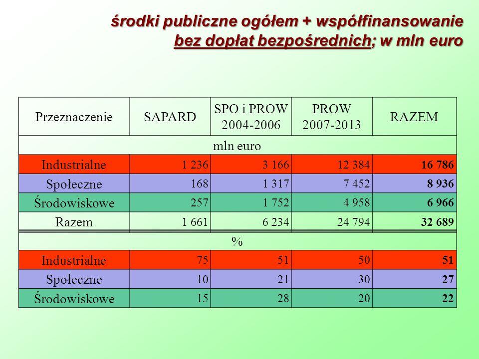 środki publiczne ogółem + współfinansowanie bez dopłat bezpośrednich; w mln euro PrzeznaczenieSAPARD SPO i PROW 2004-2006 PROW 2007-2013 RAZEM mln eur