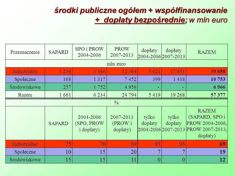 środki publiczne ogółem + współfinansowanie + dopłaty bezpośrednie; w mln euro PrzeznaczenieSAPARD SPO i PROW 2004-2006 PROW 2007-2013 dopłaty 2004-20