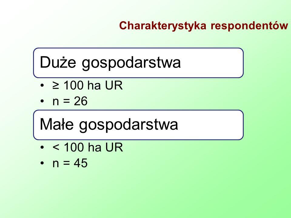 Charakterystyka respondentów Duże gospodarstwa 100 ha UR n = 26 Małe gospodarstwa < 100 ha UR n = 45