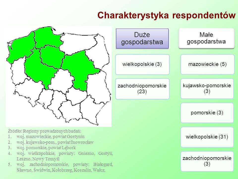 Charakterystyka respondentów Źródło: Regiony prowadzonych badań: 1.woj.