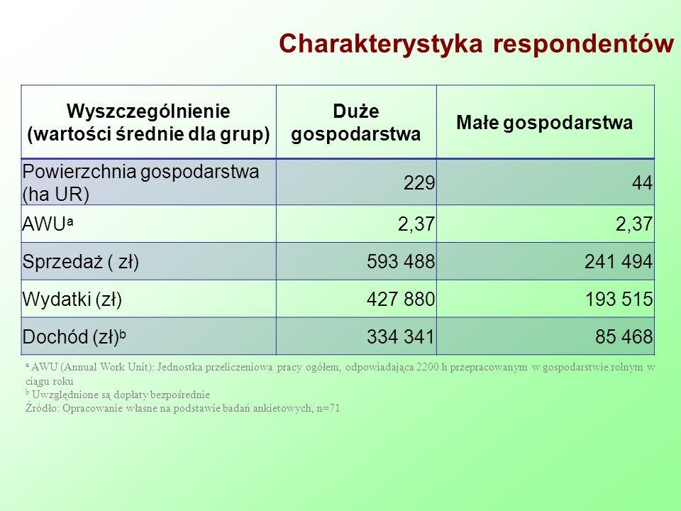 Charakterystyka respondentów Wyszczególnienie (wartości średnie dla grup) Duże gospodarstwa Małe gospodarstwa Powierzchnia gospodarstwa (ha UR) 22944 AWU a 2,37 Sprzedaż ( zł)593 488241 494 Wydatki (zł)427 880193 515 Dochód (zł) b 334 34185 468 a AWU (Annual Work Unit): Jednostka przeliczeniowa pracy ogółem, odpowiadająca 2200 h przepracowanym w gospodarstwie rolnym w ciągu roku b Uwzględnione są dopłaty bezpośrednie Źródło: Opracowanie własne na podstawie badań ankietowych, n=71