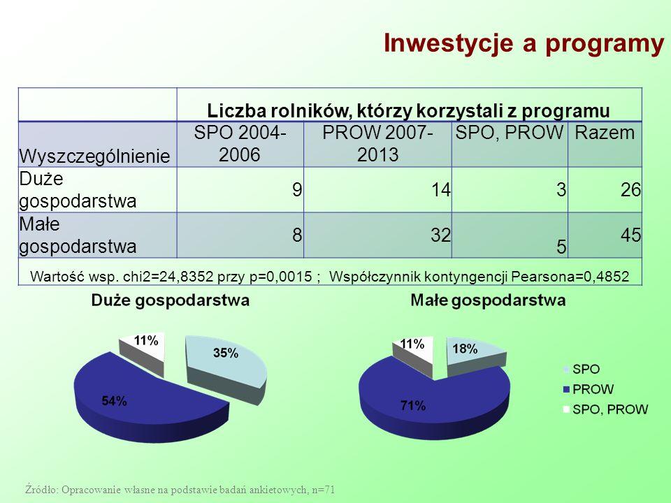 Inwestycje a programy Liczba rolników, którzy korzystali z programu Wyszczególnienie SPO 2004- 2006 PROW 2007- 2013 SPO, PROWRazem Duże gospodarstwa 9