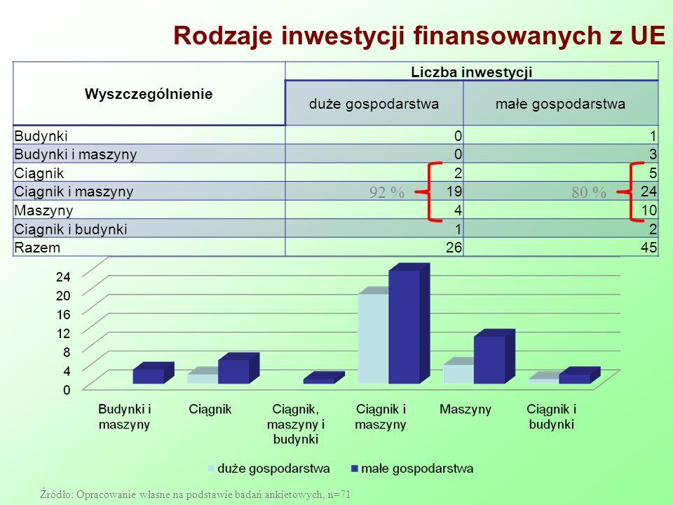 Rodzaje inwestycji finansowanych z UE Źródło: Opracowanie własne na podstawie badań ankietowych, n=71 Wyszczególnienie Liczba inwestycji duże gospodarstwamałe gospodarstwa Budynki 01 Budynki i maszyny 03 Ciągnik25 Ciągnik i maszyny1924 Maszyny410 Ciągnik i budynki12 Razem2645 92 %80 %