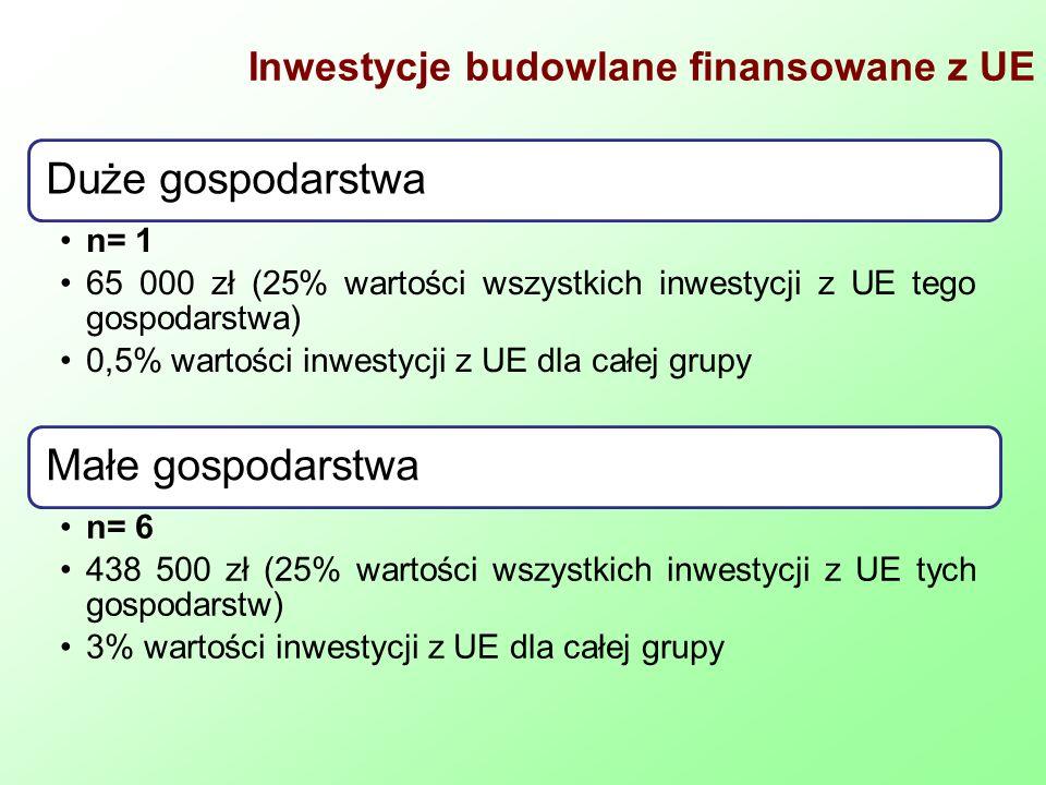 Inwestycje budowlane finansowane z UE Duże gospodarstwa n= 1 65 000 zł (25% wartości wszystkich inwestycji z UE tego gospodarstwa) 0,5% wartości inwestycji z UE dla całej grupy Małe gospodarstwa n= 6 438 500 zł (25% wartości wszystkich inwestycji z UE tych gospodarstw) 3% wartości inwestycji z UE dla całej grupy