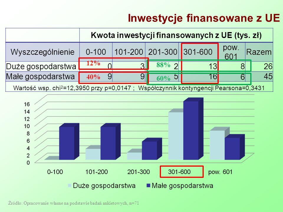Inwestycje finansowane z UE Kwota inwestycji finansowanych z UE (tys. zł) Wyszczególnienie0-100101-200 201-300301-600 pow. 601 Razem Duże gospodarstwa