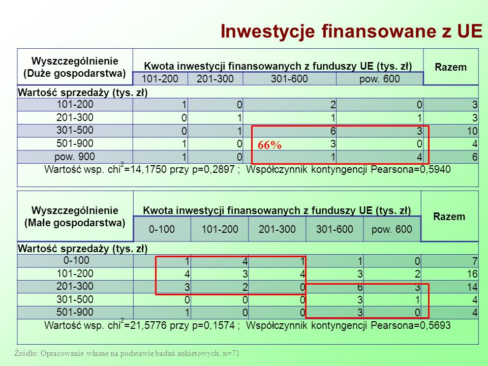 Inwestycje finansowane z UE Wyszczególnienie (Duże gospodarstwa) Kwota inwestycji finansowanych z funduszy UE (tys. zł) Razem 101-200201-300301-600pow