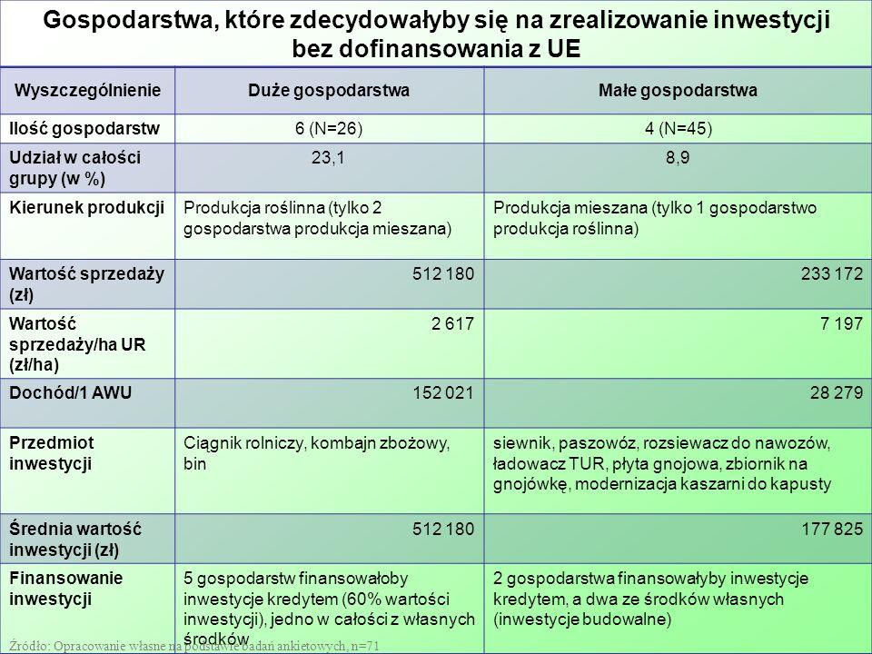 Gospodarstwa, które zdecydowałyby się na zrealizowanie inwestycji bez dofinansowania z UE WyszczególnienieDuże gospodarstwaMałe gospodarstwa Ilość gospodarstw6 (N=26)4 (N=45) Udział w całości grupy (w %) 23,18,9 Kierunek produkcjiProdukcja roślinna (tylko 2 gospodarstwa produkcja mieszana) Produkcja mieszana (tylko 1 gospodarstwo produkcja roślinna) Wartość sprzedaży (zł) 512 180233 172 Wartość sprzedaży/ha UR (zł/ha) 2 6177 197 Dochód/1 AWU152 02128 279 Przedmiot inwestycji Ciągnik rolniczy, kombajn zbożowy, bin siewnik, paszowóz, rozsiewacz do nawozów, ładowacz TUR, płyta gnojowa, zbiornik na gnojówkę, modernizacja kaszarni do kapusty Średnia wartość inwestycji (zł) 512 180177 825 Finansowanie inwestycji 5 gospodarstw finansowałoby inwestycje kredytem (60% wartości inwestycji), jedno w całości z własnych środków 2 gospodarstwa finansowałyby inwestycje kredytem, a dwa ze środków własnych (inwestycje budowalne) Źródło: Opracowanie własne na podstawie badań ankietowych, n=71