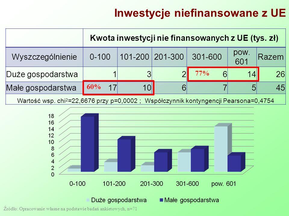 Inwestycje niefinansowane z UE Kwota inwestycji nie finansowanych z UE (tys. zł) Wyszczególnienie0-100101-200201-300301-600 pow. 601 Razem Duże gospod