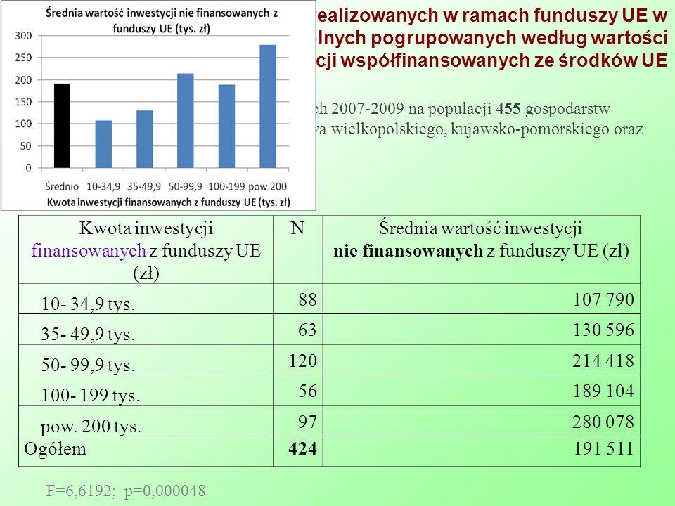 Wartość inwestycji nie realizowanych w ramach funduszy UE w grupach gospodarstw rolnych pogrupowanych według wartości inwestycji współfinansowanych ze środków UE Kwota inwestycji finansowanych z funduszy UE (zł) NŚrednia wartość inwestycji nie finansowanych z funduszy UE (zł) 10- 34,9 tys.