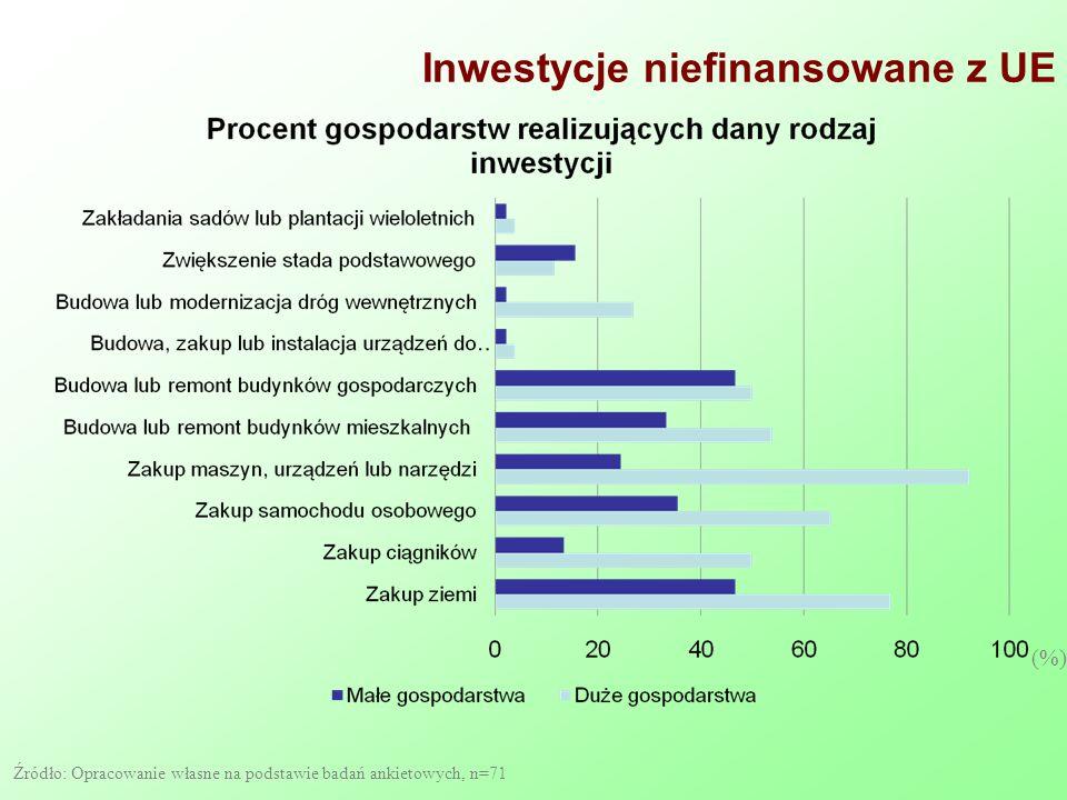 Inwestycje niefinansowane z UE Źródło: Opracowanie własne na podstawie badań ankietowych, n=71 (%)