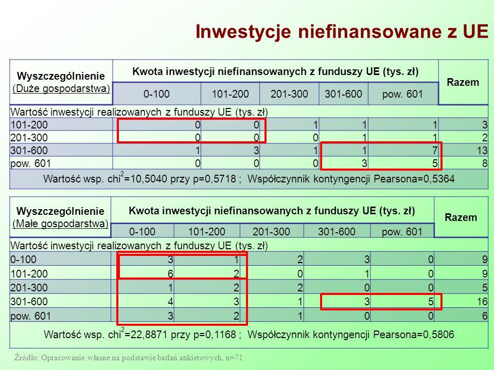 Inwestycje niefinansowane z UE Wyszczególnienie (Duże gospodarstwa) Kwota inwestycji niefinansowanych z funduszy UE (tys. zł) Razem 0-100101-200201-30