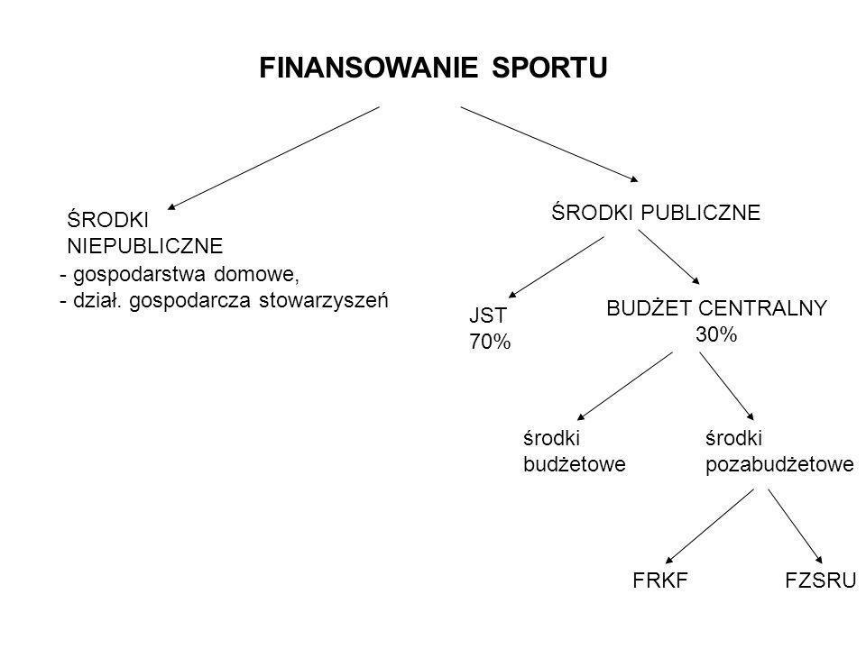 ŚRODKI BUDŻETOWE -SPORT KWALIFIKOWANY -SPORT MŁODZIEŻOWY -SPORT OSÓB NIEPEŁNOSPRAWNYCH -SPORT POWSZECHNY: - upowszechnianie sportu w środowisku akademickim -upowszechnianie sportu w środowisku wiejskim, -upowszechnianie sportu w rodzinie oraz różnych grupach zawodowych i społecznych -promocja aktywności ruchowej w kontekście zapobiegania nadwadze