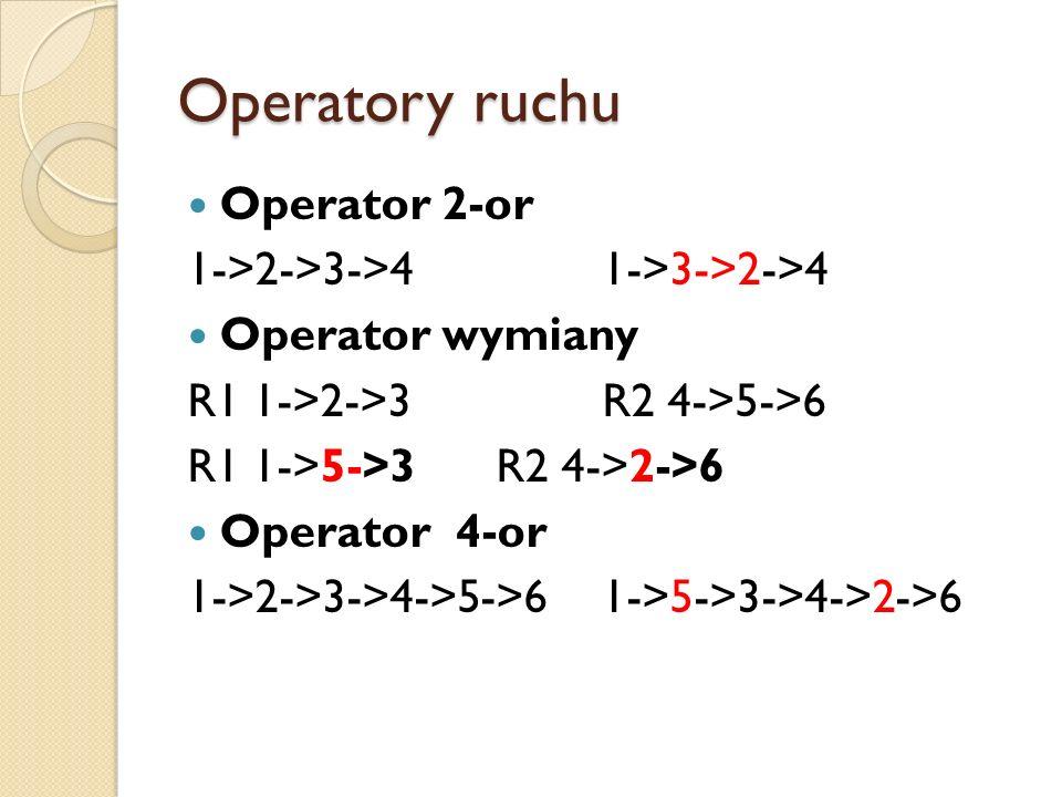 Pamięć długookresowa Metoda dywersyfikacji strategii poszukiwania rozwiązania – najczęściej modyfikuje się operator ruchu.