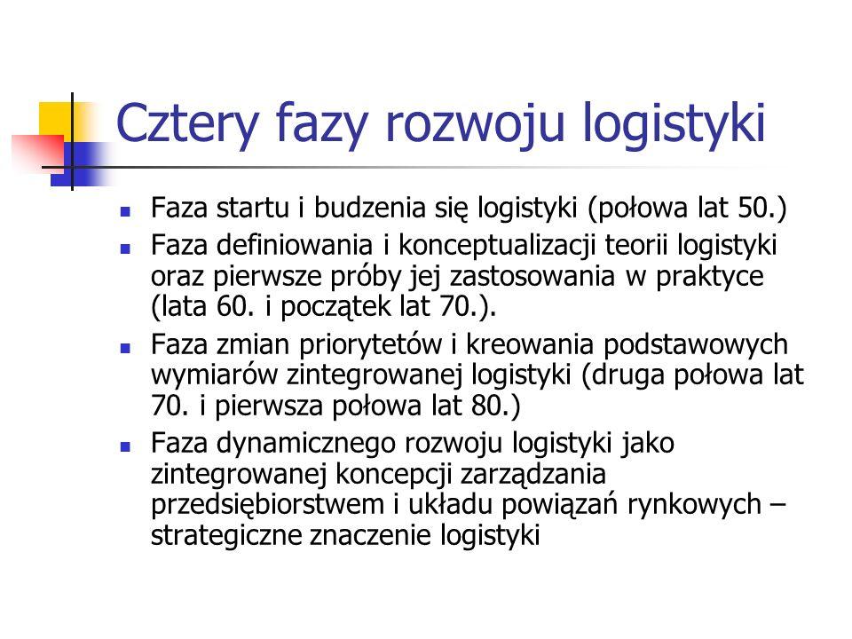 Cztery fazy rozwoju logistyki Faza startu i budzenia się logistyki (połowa lat 50.) Faza definiowania i konceptualizacji teorii logistyki oraz pierwsz