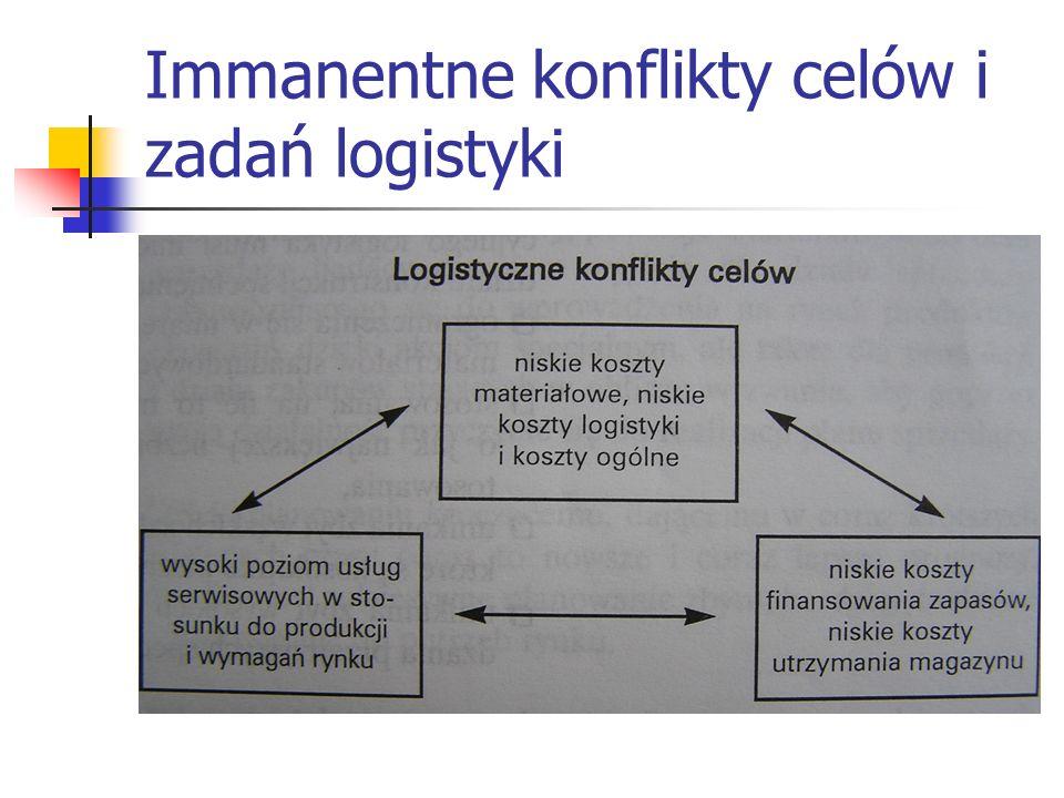 Immanentne konflikty celów i zadań logistyki