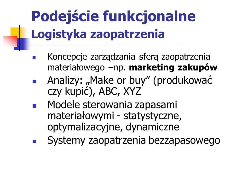 Podejście funkcjonalne Logistyka zaopatrzenia Koncepcje zarządzania sferą zaopatrzenia materiałowego –np. marketing zakupów Analizy: Make or buy (prod