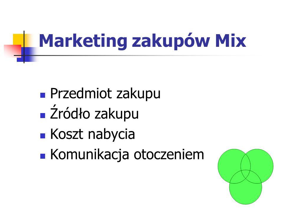 Marketing zakupów Mix Przedmiot zakupu Źródło zakupu Koszt nabycia Komunikacja otoczeniem