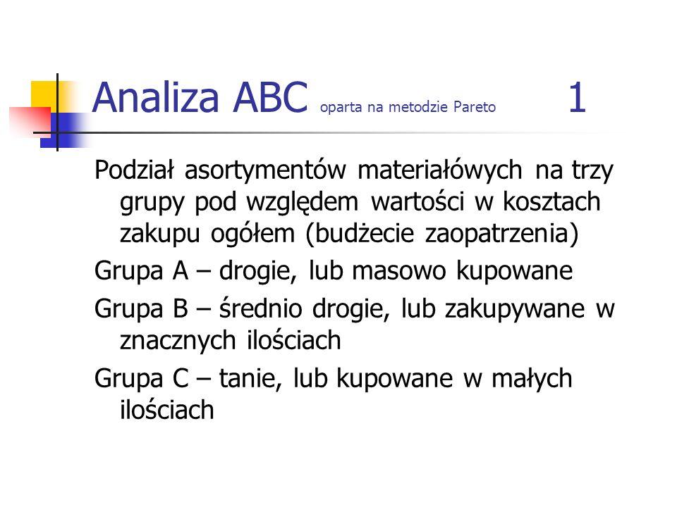 Analiza ABC oparta na metodzie Pareto 1 Podział asortymentów materiałówych na trzy grupy pod względem wartości w kosztach zakupu ogółem (budżecie zaop