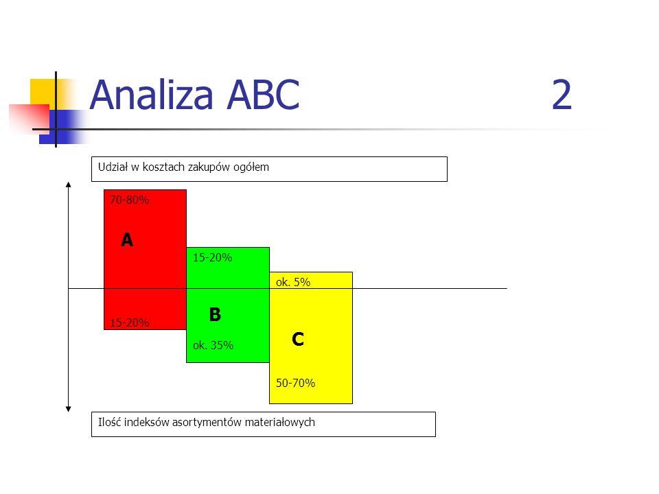 Analiza ABC 2 ok. 5% C 50-70% 15-20% B ok. 35% 70-80% A 15-20% Udział w kosztach zakupów ogółem Ilość indeksów asortymentów materiałowych
